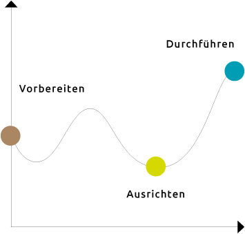 Infografik: Veränderungsprozess